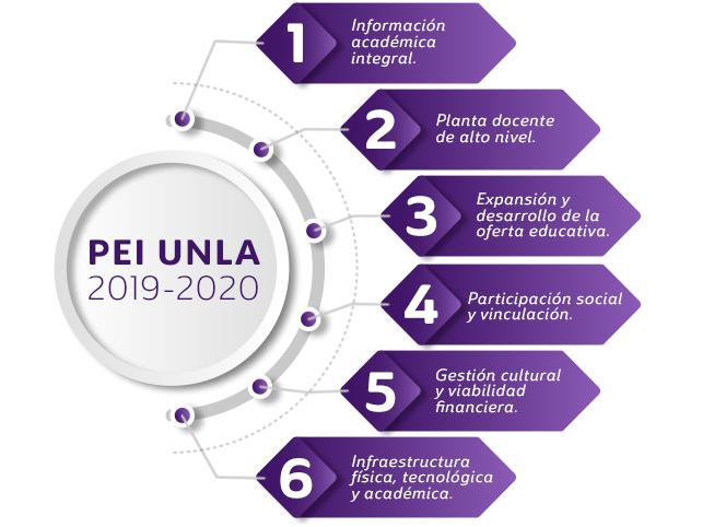 Planeación Estratégica Institucional